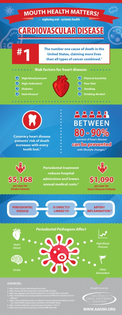 dental health diagram in charlotte, nc